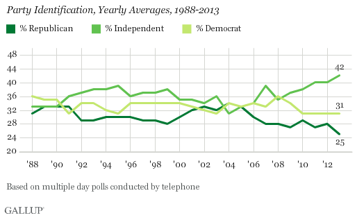 Gallup-independents